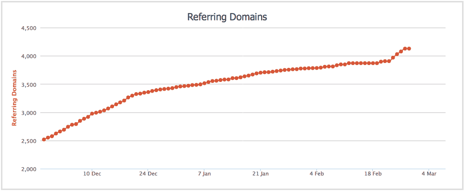 Large spike in referring domains to Interflora.