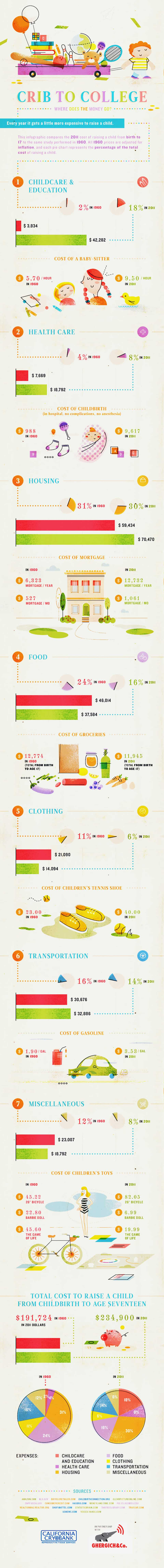 Crib to College: Where Does the Money Go?