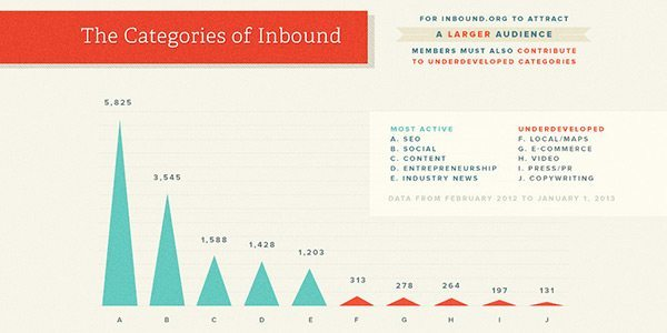 The Community of Inbound Preview