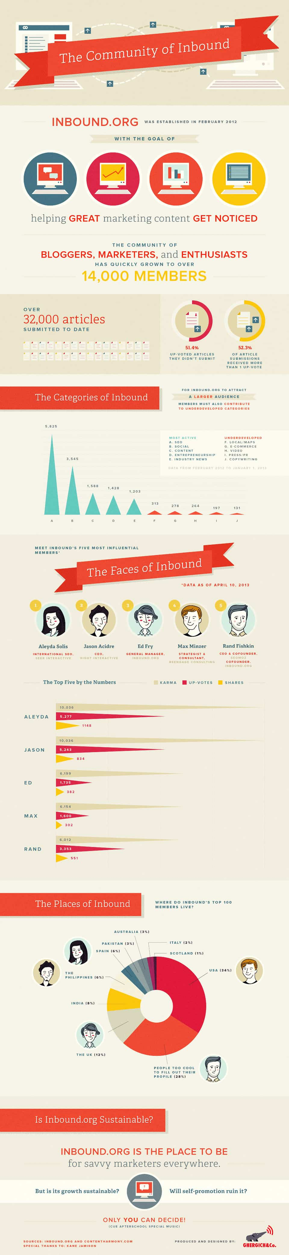 The Community of Inbound Marketing Infographic