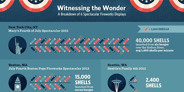 Beyond the Boom How Fireworks Work