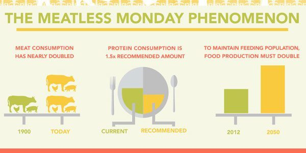 Meatless Monday Image