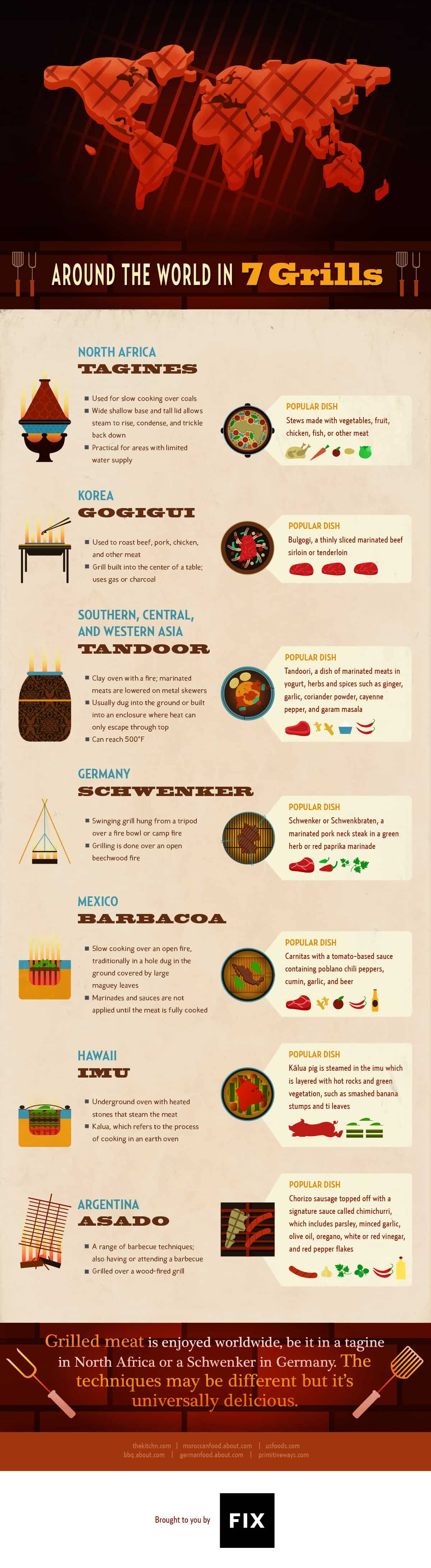 Around the World in 7 Grills: Grills Around the World Infographic