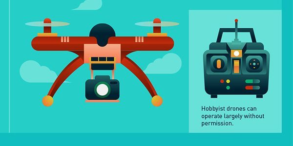 Robots in the Sky: Cracking Down on Drone Law