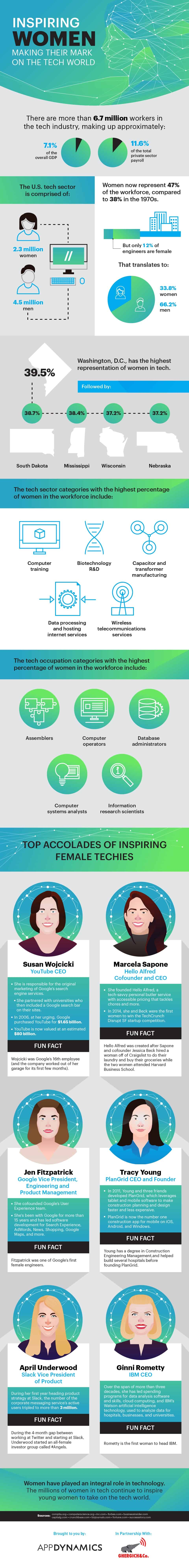Inspiring Women Making Their Mark on the Tech World