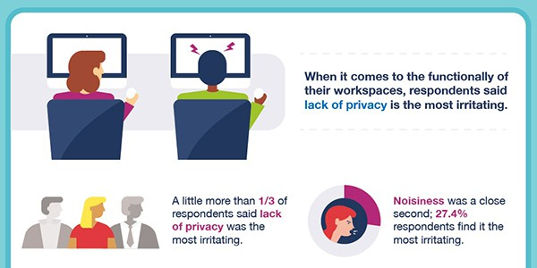 From Lackluster Office Décor to Irritating Office Jargon: The Biggest Office Complaints
