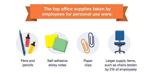 Most Stolen Office Supplies (and How to Prevent Office Supply Theft)